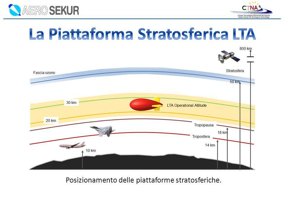 Posizionamento delle piattaforme stratosferiche.