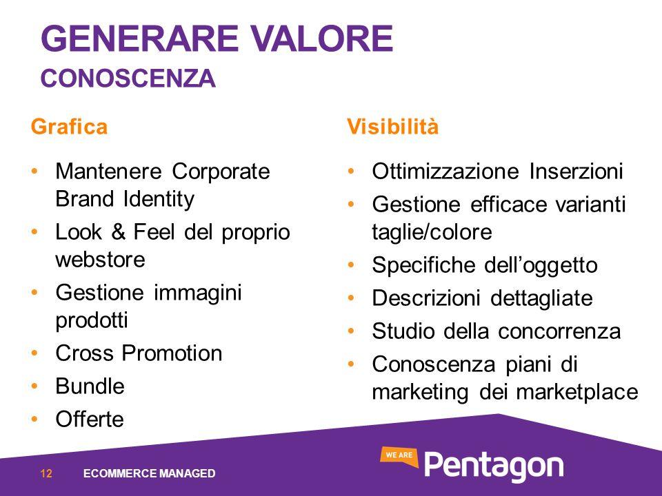 GENERARE VALORE CONOSCENZA ECOMMERCE MANAGED12 Grafica Mantenere Corporate Brand Identity Look & Feel del proprio webstore Gestione immagini prodotti