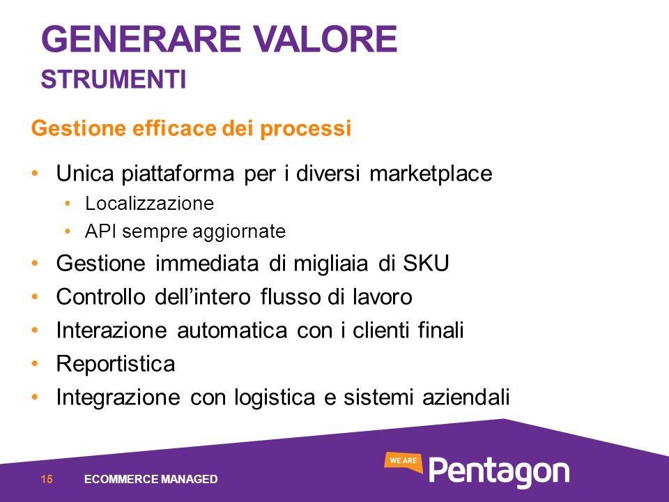 GENERARE VALORE STRUMENTI ECOMMERCE MANAGED15 Gestione efficace dei processi Unica piattaforma per i diversi marketplace Localizzazione API sempre agg