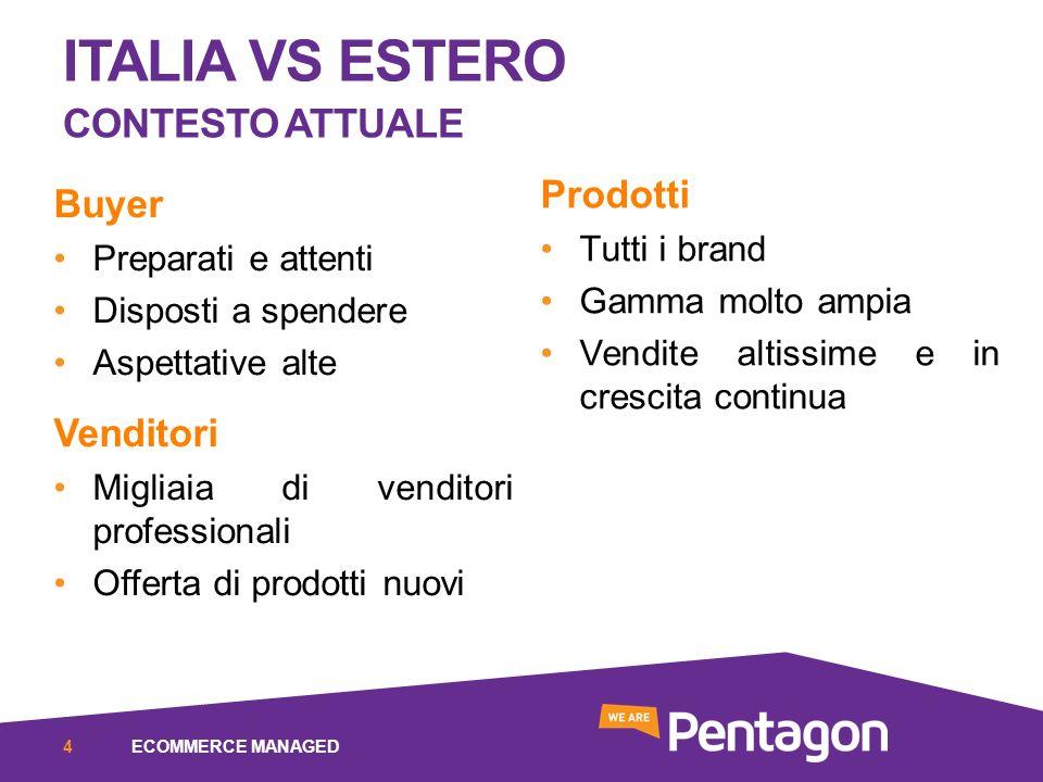 ITALIA VS ESTERO CONTESTO ATTUALE Buyer Preparati e attenti Disposti a spendere Aspettative alte Venditori Migliaia di venditori professionali Offerta