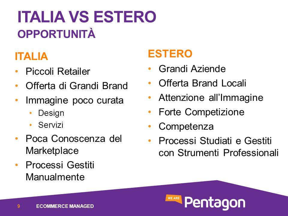 ITALIA VS ESTERO OPPORTUNITÀ ITALIA Piccoli Retailer Offerta di Grandi Brand Immagine poco curata Design Servizi Poca Conoscenza del Marketplace Proce