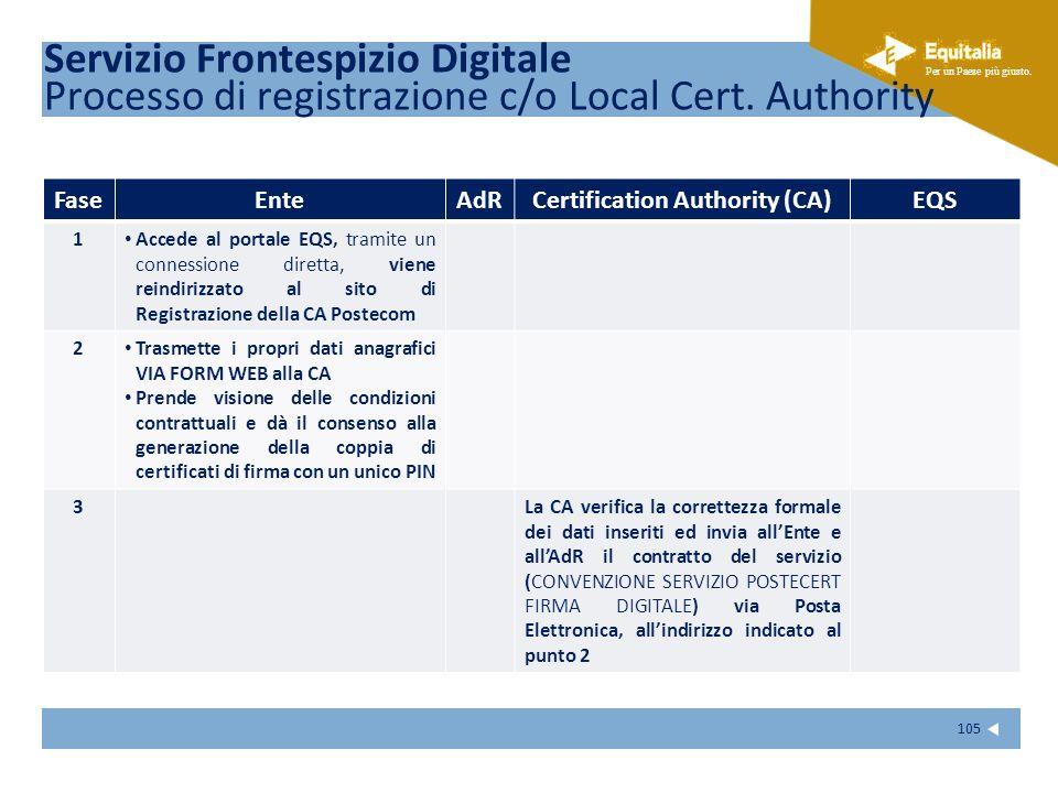 Fare clic per modificare lo stile del sottotitolo dello schema Per un Paese più giusto. 105 FaseEnteAdRCertification Authority (CA)EQS 1 Accede al por