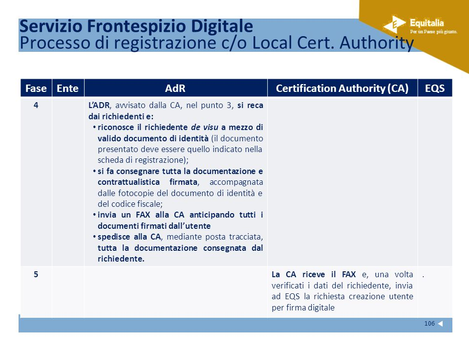 Fare clic per modificare lo stile del sottotitolo dello schema Per un Paese più giusto. 106 FaseEnteAdRCertification Authority (CA)EQS 4LADR, avvisato