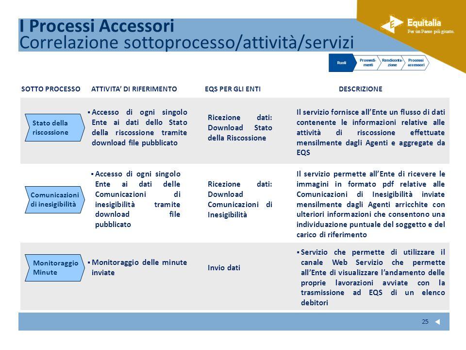 Fare clic per modificare lo stile del sottotitolo dello schema Per un Paese più giusto. 25 I Processi Accessori Correlazione sottoprocesso/attività/se