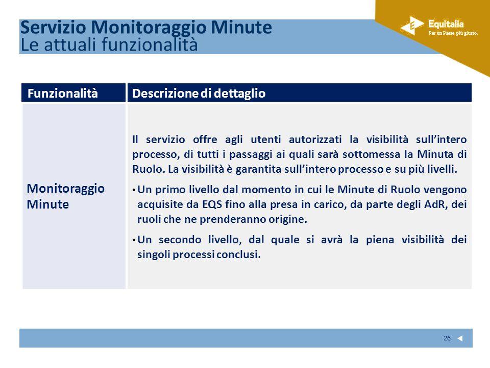 Fare clic per modificare lo stile del sottotitolo dello schema Per un Paese più giusto. 26 FunzionalitàDescrizione di dettaglio Monitoraggio Minute Il