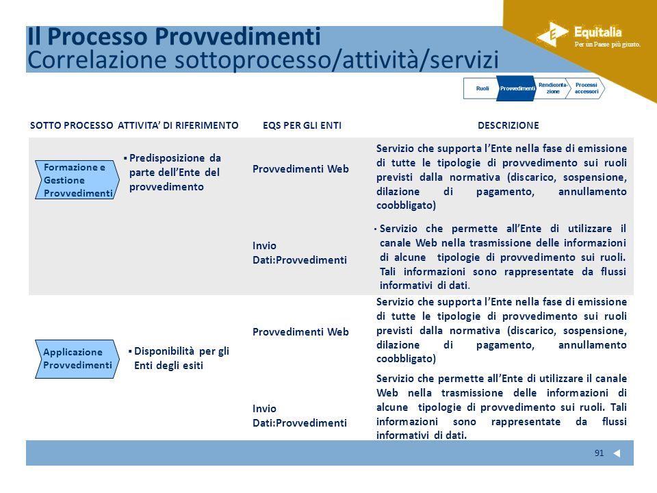 Fare clic per modificare lo stile del sottotitolo dello schema Per un Paese più giusto. 91 Il Processo Provvedimenti Correlazione sottoprocesso/attivi