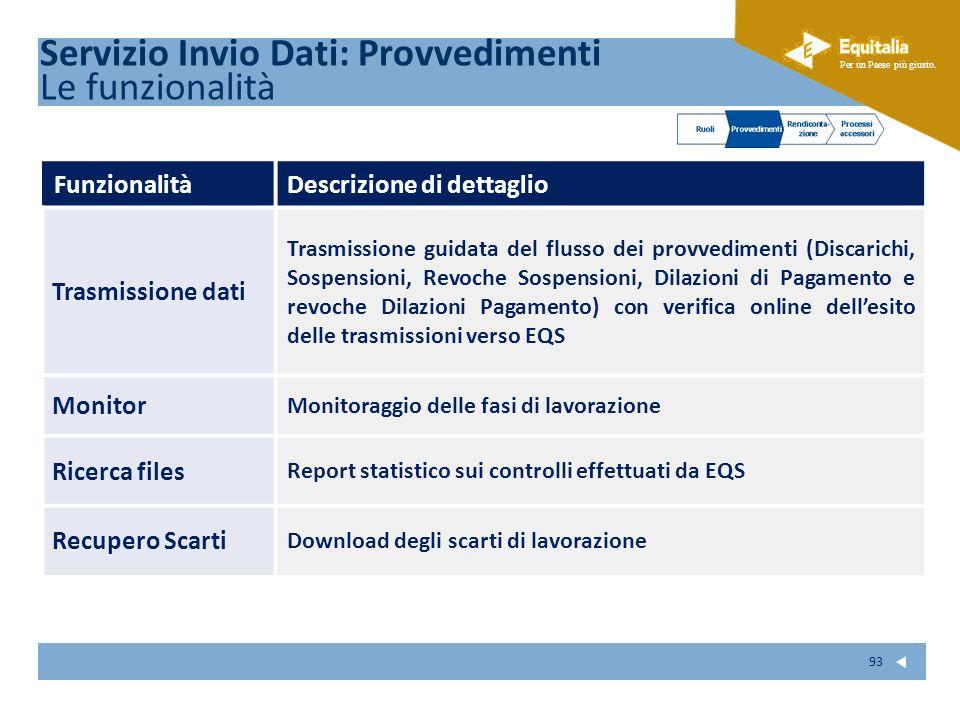 Fare clic per modificare lo stile del sottotitolo dello schema Per un Paese più giusto. 93 FunzionalitàDescrizione di dettaglio Trasmissione dati Tras