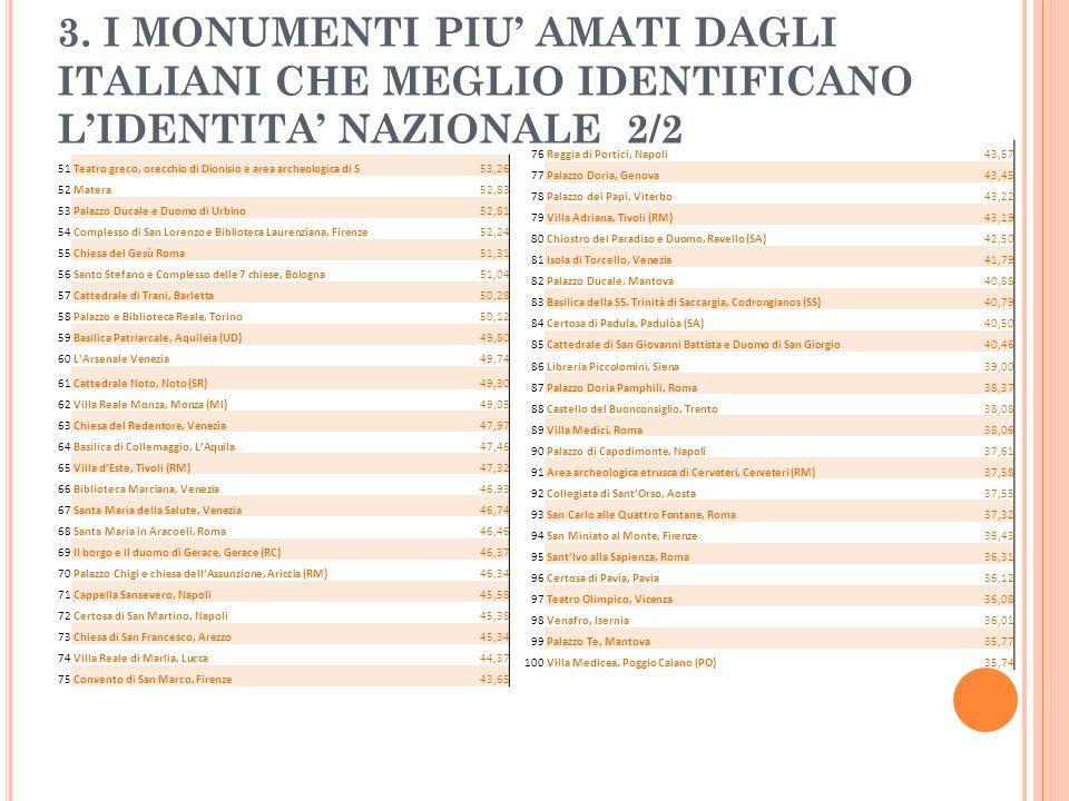 3. I MONUMENTI PIU AMATI DAGLI ITALIANI CHE MEGLIO IDENTIFICANO LIDENTITA NAZIONALE 2/2 76 Reggia di Portici, Napoli43,57 77 Palazzo Doria, Genova43,4