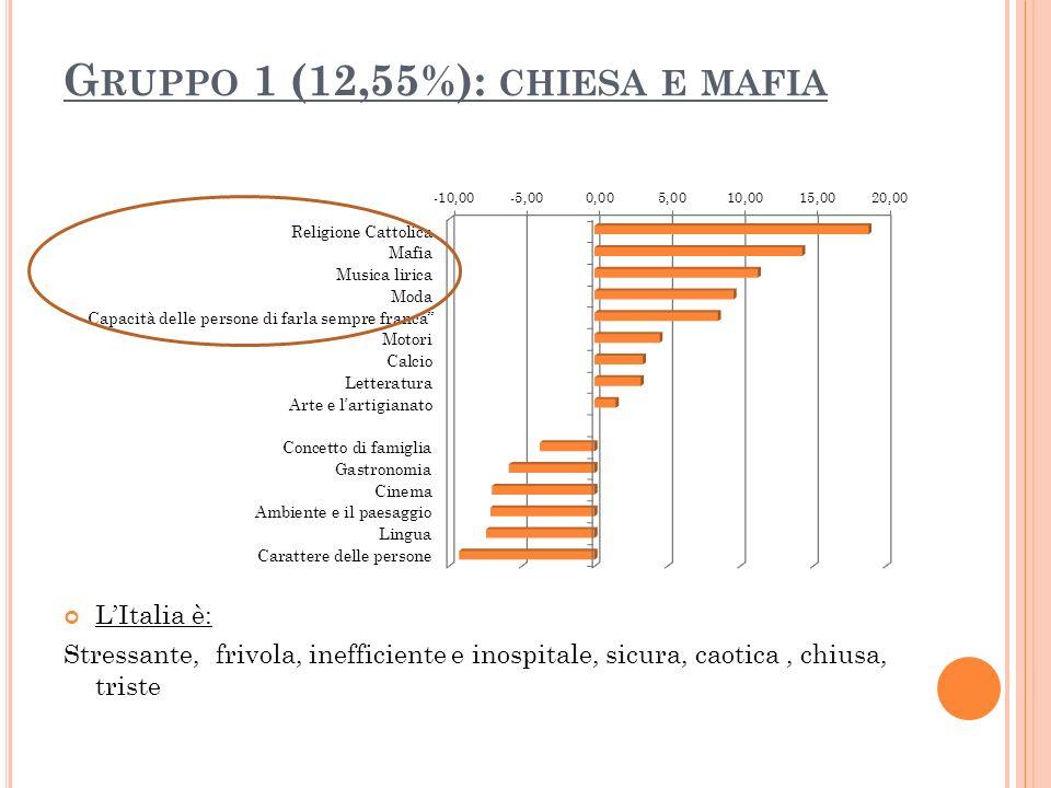 G RUPPO 1 (12,55%): CHIESA E MAFIA LItalia è: Stressante, frivola, inefficiente e inospitale, sicura, caotica, chiusa, triste