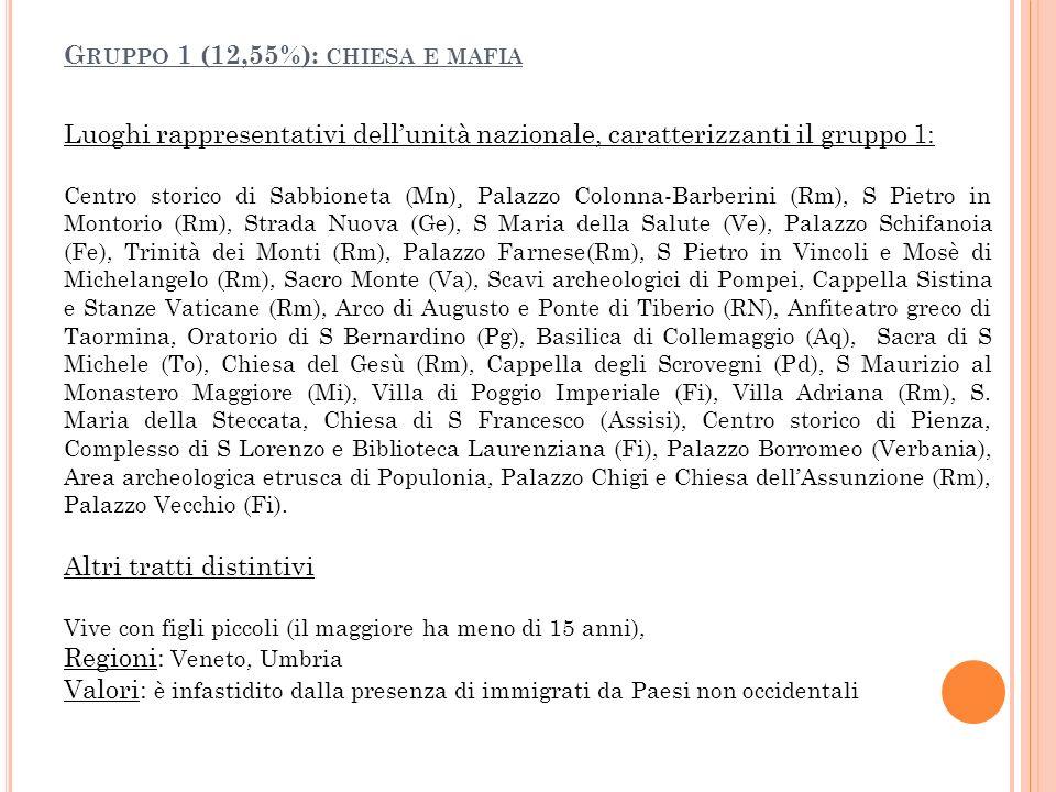 Luoghi rappresentativi dellunità nazionale, caratterizzanti il gruppo 1: Centro storico di Sabbioneta (Mn)¸ Palazzo Colonna-Barberini (Rm), S Pietro i