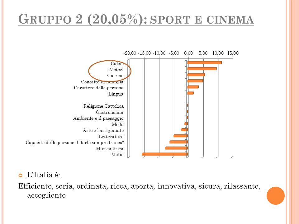 G RUPPO 2 (20,05%): SPORT E CINEMA LItalia è: Efficiente, seria, ordinata, ricca, aperta, innovativa, sicura, rilassante, accogliente