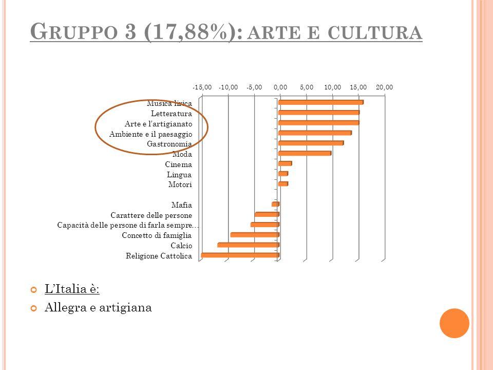 G RUPPO 3 (17,88%): ARTE E CULTURA LItalia è: Allegra e artigiana