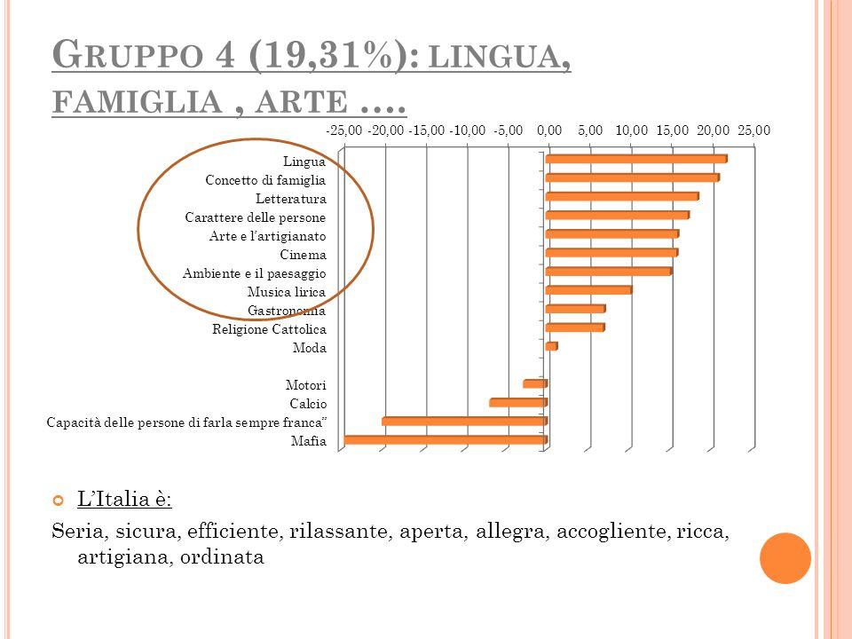 G RUPPO 4 (19,31%): LINGUA, FAMIGLIA, ARTE …. LItalia è: Seria, sicura, efficiente, rilassante, aperta, allegra, accogliente, ricca, artigiana, ordina