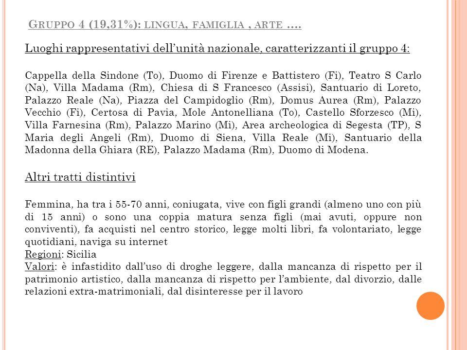 Luoghi rappresentativi dellunità nazionale, caratterizzanti il gruppo 4: Cappella della Sindone (To), Duomo di Firenze e Battistero (Fi), Teatro S Car