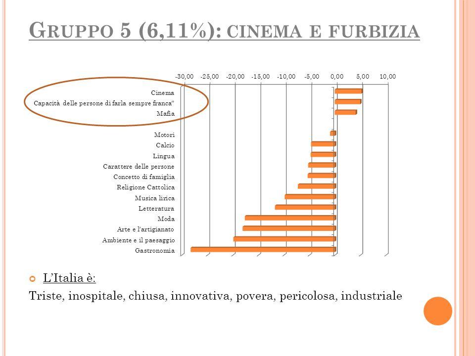G RUPPO 5 (6,11%): CINEMA E FURBIZIA LItalia è: Triste, inospitale, chiusa, innovativa, povera, pericolosa, industriale