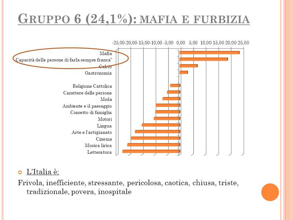G RUPPO 6 (24,1%): MAFIA E FURBIZIA LItalia è: Frivola, inefficiente, stressante, pericolosa, caotica, chiusa, triste, tradizionale, povera, inospital