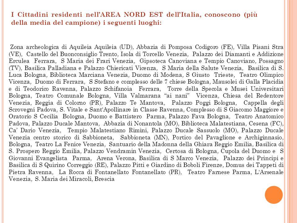 I Cittadini residenti nellAREA NORD EST dellItalia, conoscono (più della media del campione) i seguenti luoghi: Zona archeologica di Aquileia Aquileia