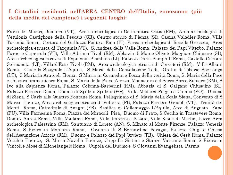 I Cittadini residenti nellAREA CENTRO dellItalia, conoscono (più della media del campione) i seguenti luoghi: Parco dei Mostri, Bomarzo (VT), Area arc