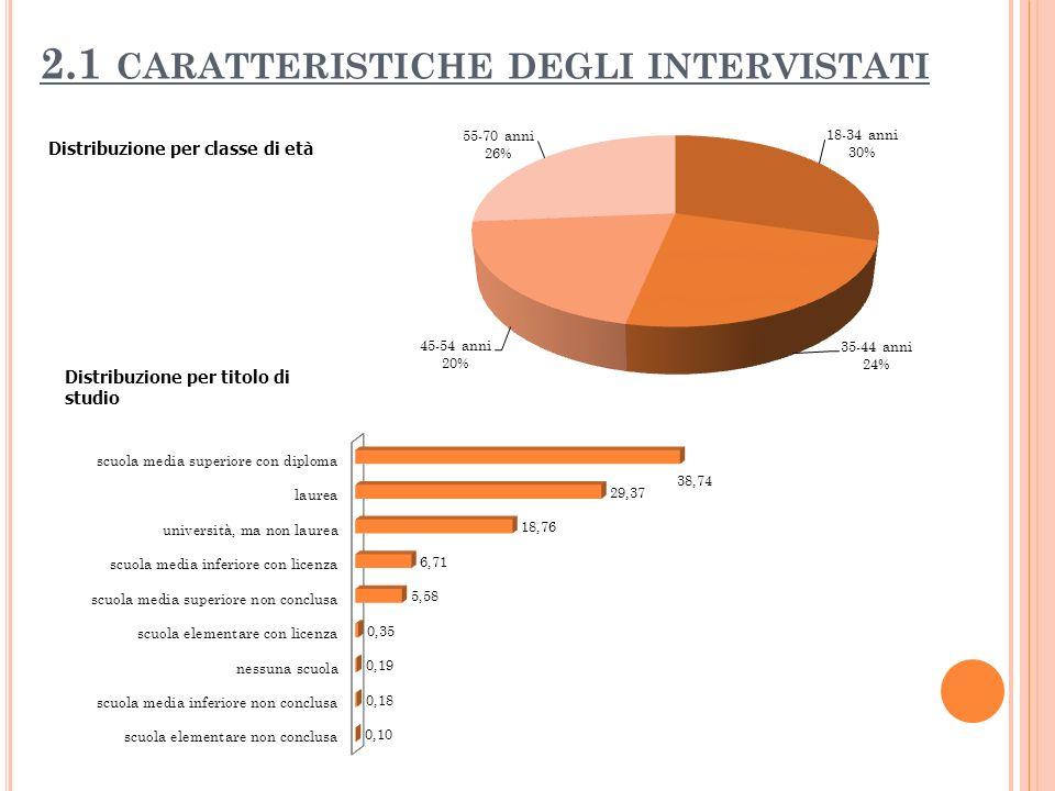 2.1 CARATTERISTICHE DEGLI INTERVISTATI Distribuzione per classe di età Distribuzione per titolo di studio