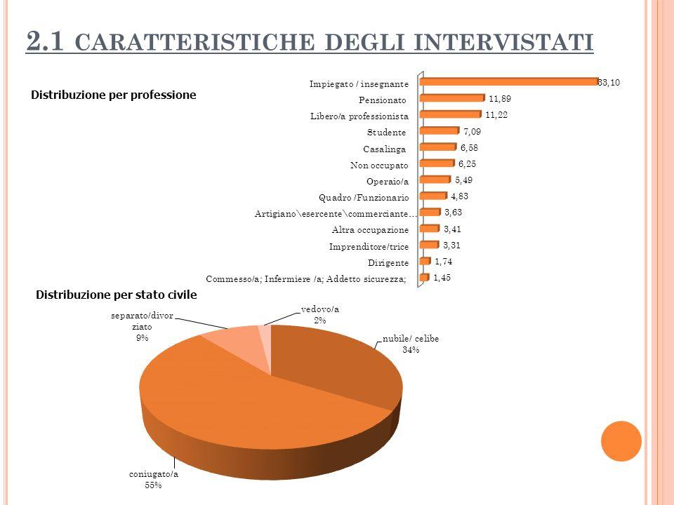 2.1 CARATTERISTICHE DEGLI INTERVISTATI Distribuzione per professione Distribuzione per stato civile