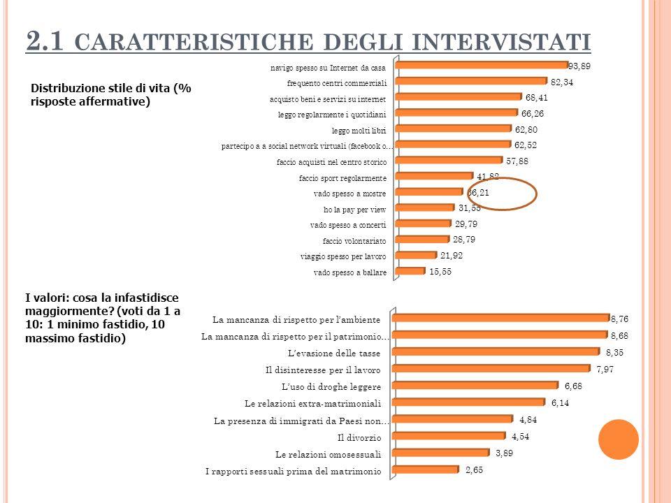 2.1 CARATTERISTICHE DEGLI INTERVISTATI Distribuzione stile di vita (% risposte affermative) I valori: cosa la infastidisce maggiormente? (voti da 1 a