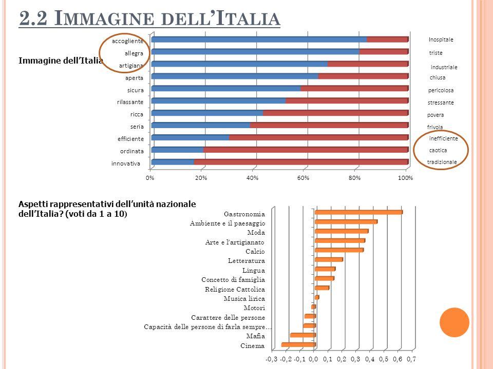 2.2 I MMAGINE DELL I TALIA Immagine dellItalia Aspetti rappresentativi dellunità nazionale dellItalia? (voti da 1 a 10 ) Inospitale triste industriale