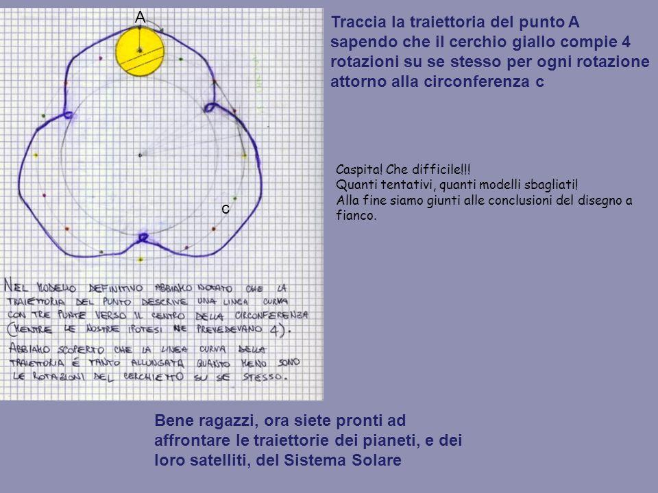 Traccia la traiettoria del punto A sapendo che il cerchio giallo compie 4 rotazioni su se stesso per ogni rotazione attorno alla circonferenza c A c Caspita.
