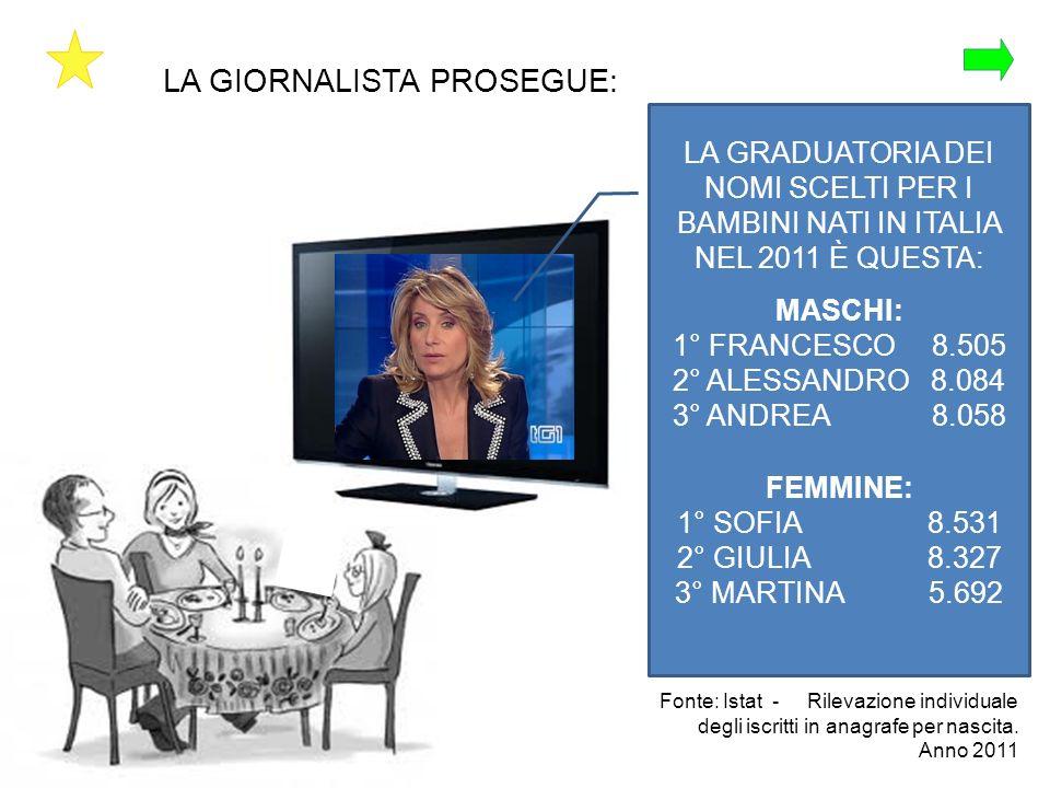 LA GIORNALISTA PROSEGUE: LA GRADUATORIA DEI NOMI SCELTI PER I BAMBINI NATI IN ITALIA NEL 2011 È QUESTA: MASCHI: 1° FRANCESCO 8.505 2° ALESSANDRO 8.084