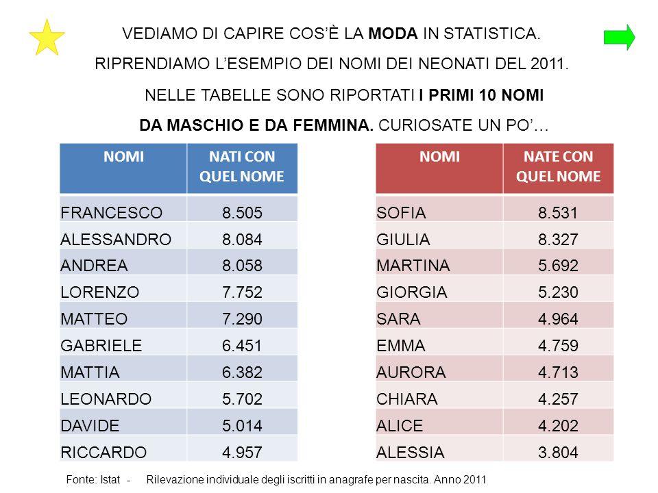 VEDIAMO DI CAPIRE COSÈ LA MODA IN STATISTICA. RIPRENDIAMO LESEMPIO DEI NOMI DEI NEONATI DEL 2011. NOMINATI CON QUEL NOME FRANCESCO8.505 ALESSANDRO8.08