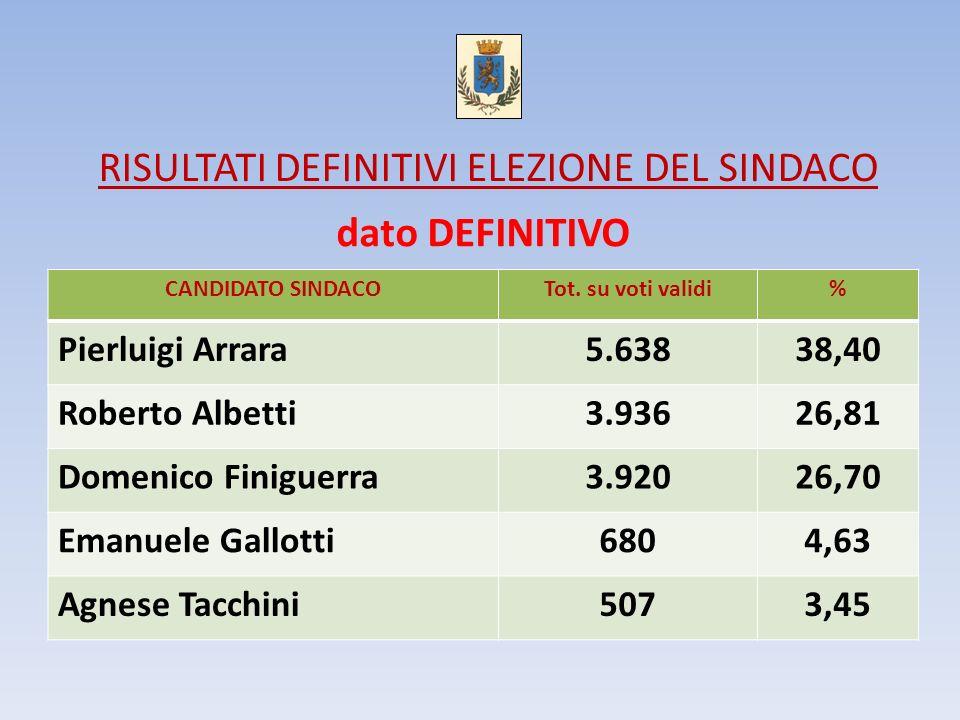 RISULTATI DEFINITIVI ELEZIONE DEL SINDACO CANDIDATO SINDACOTot. su voti validi% Pierluigi Arrara5.63838,40 Roberto Albetti3.93626,81 Domenico Finiguer