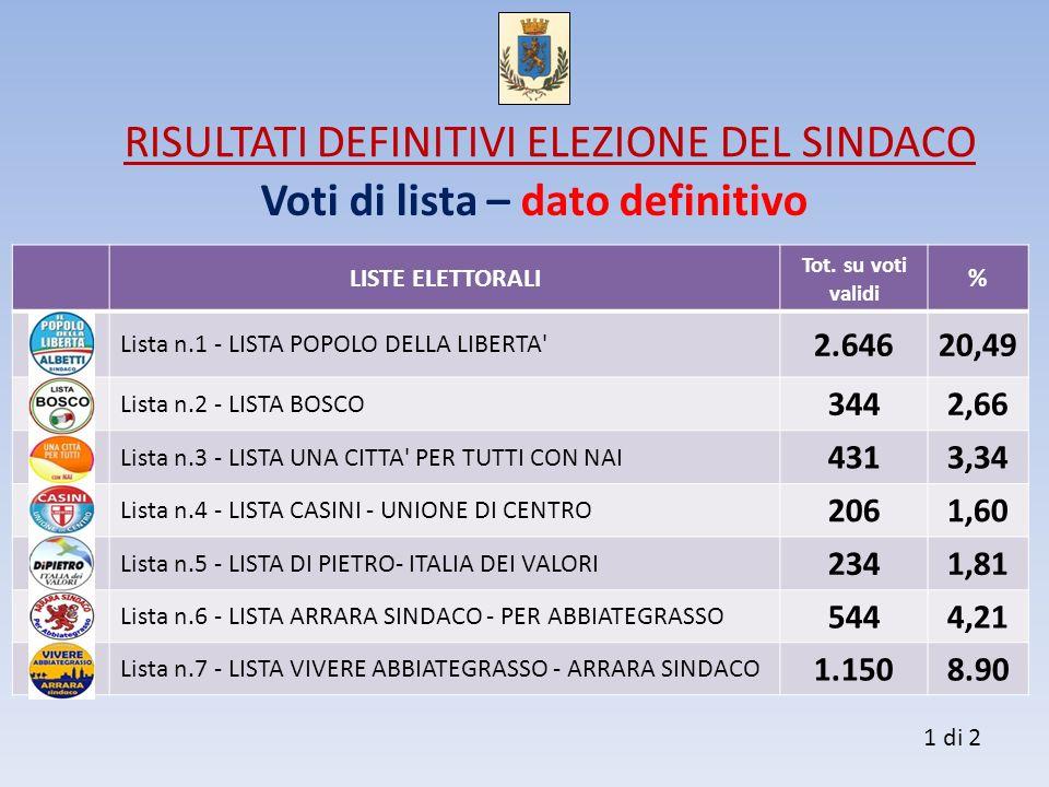 Voti di lista – dato definitivo LISTE ELETTORALI Tot. su voti validi % Lista n.1 - LISTA POPOLO DELLA LIBERTA' 2.64620,49 Lista n.2 - LISTA BOSCO 3442