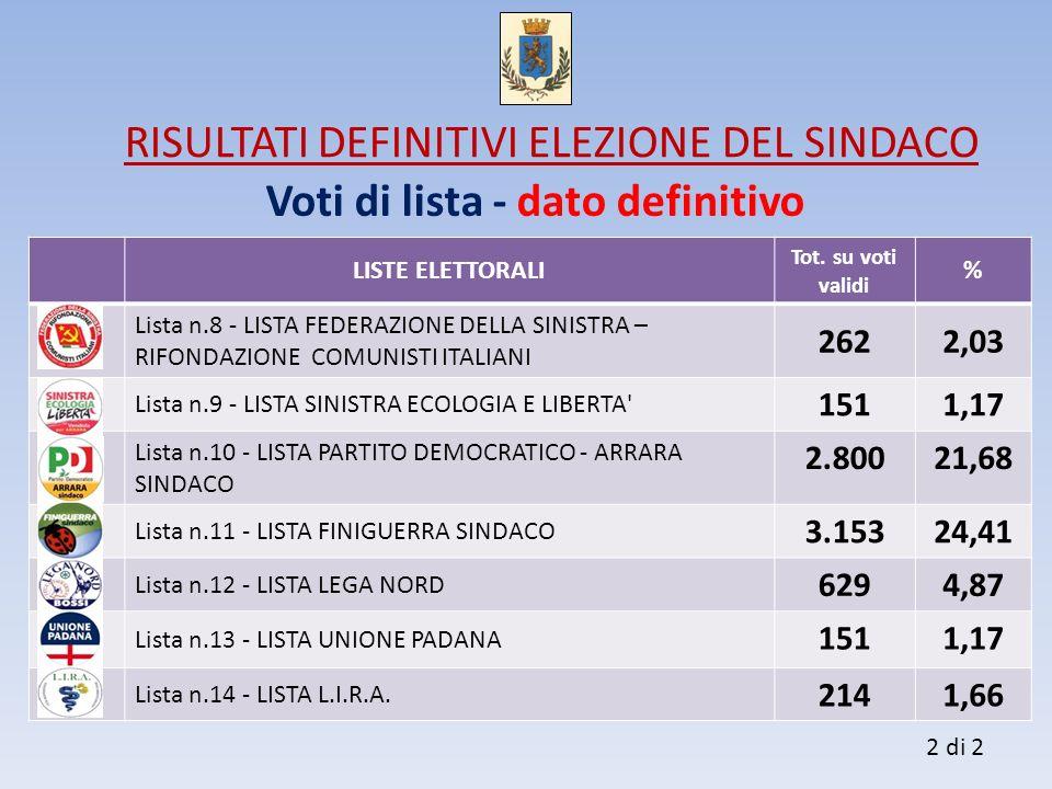 Voti di lista - dato definitivo LISTE ELETTORALI Tot. su voti validi % Lista n.8 - LISTA FEDERAZIONE DELLA SINISTRA – RIFONDAZIONE COMUNISTI ITALIANI