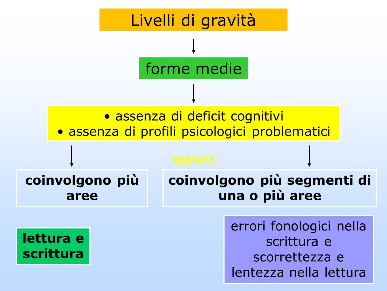 Livelli di gravità forme medie assenza di deficit cognitivi assenza di profili psicologici problematici coinvolgono più aree lettura e scrittura error
