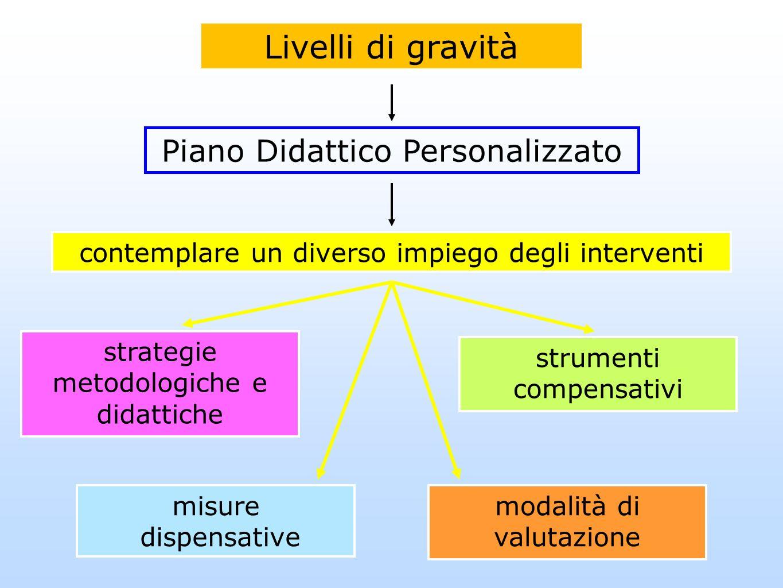 Livelli di gravità Piano Didattico Personalizzato contemplare un diverso impiego degli interventi strategie metodologiche e didattiche misure dispensa