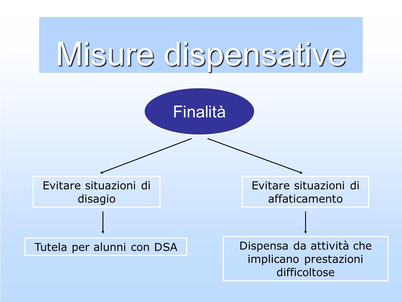 Misure dispensative Finalità Tutela per alunni con DSA Dispensa da attività che implicano prestazioni difficoltose Evitare situazioni di disagio Evita