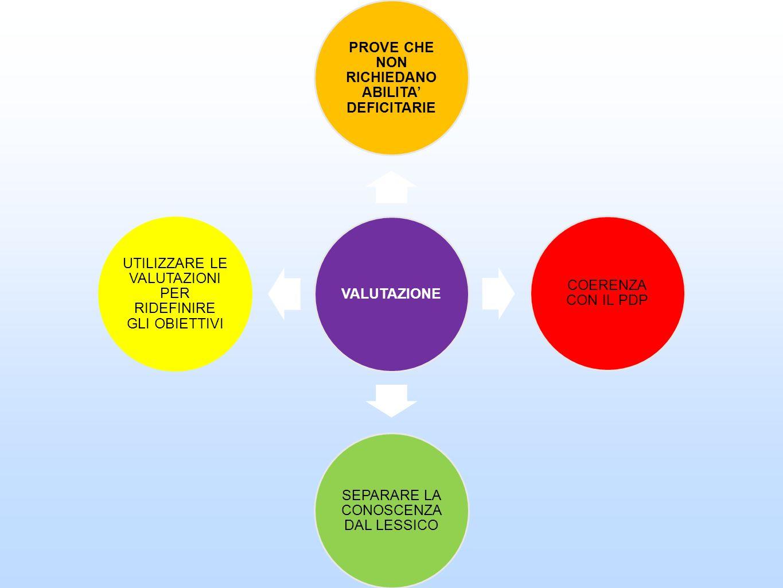 VALUTAZIONE PROVE CHE NON RICHIEDANO ABILITA DEFICITARIE COERENZA CON IL PDP SEPARARE LA CONOSCENZA DAL LESSICO UTILIZZARE LE VALUTAZIONI PER RIDEFINI