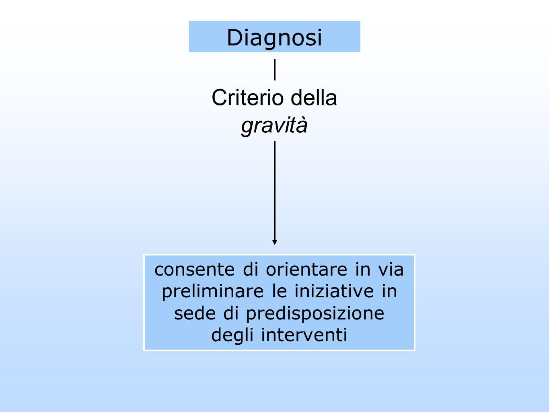 consente di orientare in via preliminare le iniziative in sede di predisposizione degli interventi Diagnosi Criterio della gravità