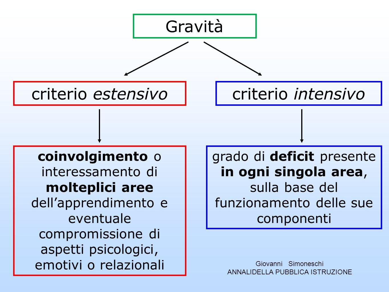 Gravità criterio estensivocriterio intensivo coinvolgimento o interessamento di molteplici aree dellapprendimento e eventuale compromissione di aspett