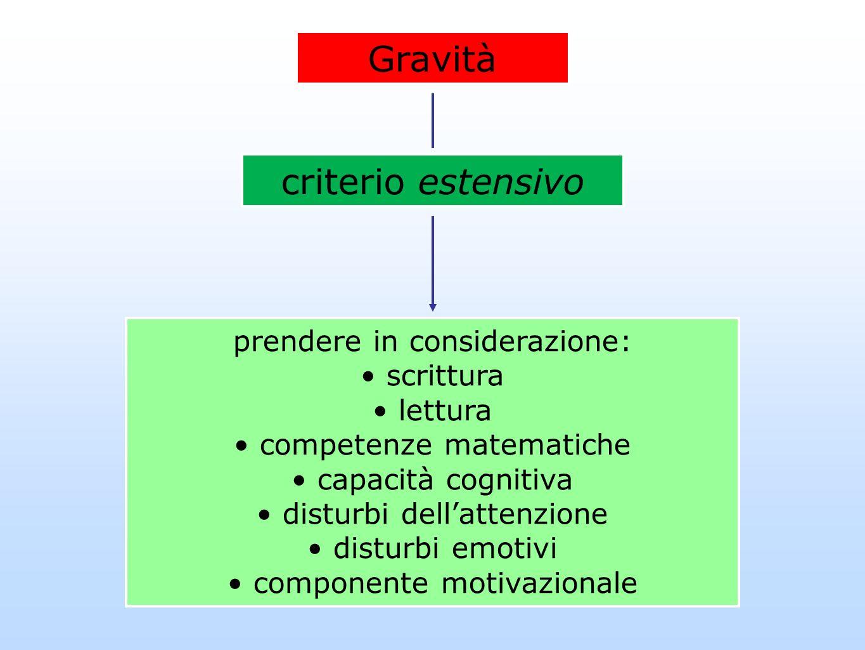 Gravità criterio estensivo prendere in considerazione: scrittura lettura competenze matematiche capacità cognitiva disturbi dellattenzione disturbi em