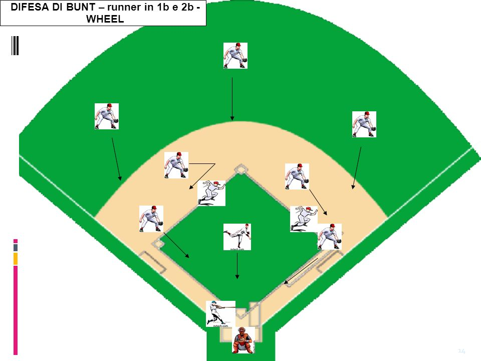 14 DIFESA DI BUNT – runner in 1b e 2b - WHEEL