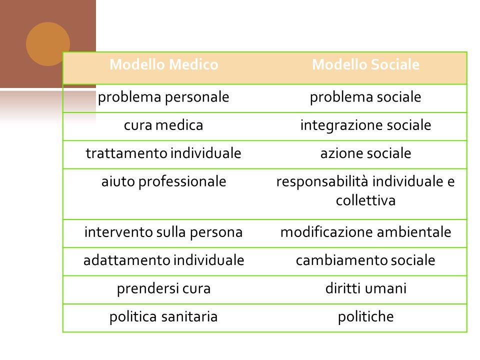 Modello MedicoModello Sociale problema personaleproblema sociale cura medicaintegrazione sociale trattamento individualeazione sociale aiuto professio