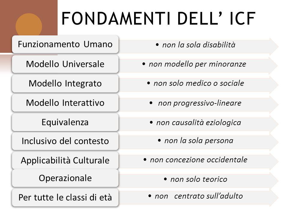 FONDAMENTI DELL ICF non la sola disabilità Funzionamento Umano non modello per minoranze Modello Universale non solo medico o sociale Modello Integrat