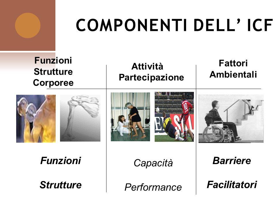 COMPONENTI DELL ICF Funzioni Strutture Corporee Attività & Partecipazione Fattori Ambientali Barriere Facilitatori Funzioni Strutture Capacità Perform