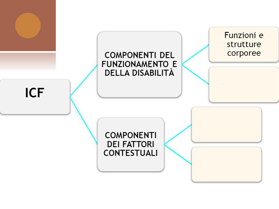 ICF COMPONENTI DEL FUNZIONAMENTO E DELLA DISABILITÀ Funzioni e strutture corporee COMPONENTI DEI FATTORI CONTESTUALI