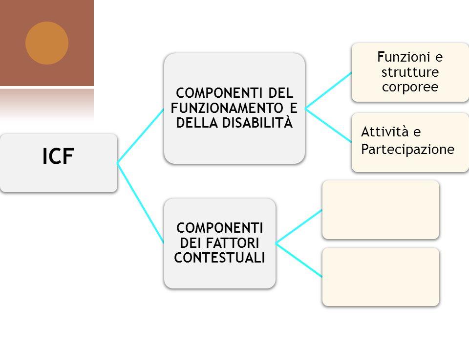 ICF COMPONENTI DEL FUNZIONAMENTO E DELLA DISABILITÀ Funzioni e strutture corporee COMPONENTI DEI FATTORI CONTESTUALI Attività e Partecipazione