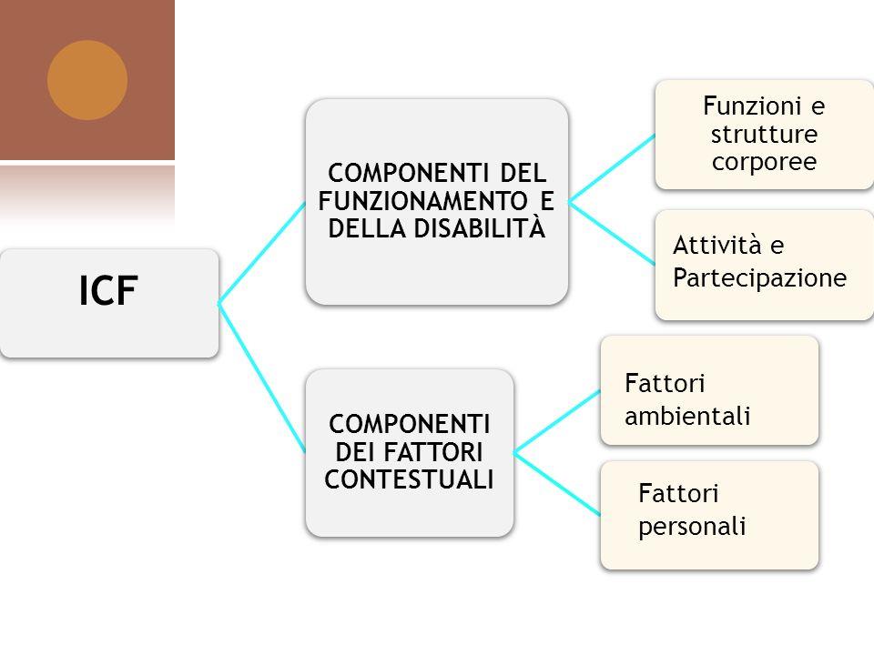ICF COMPONENTI DEL FUNZIONAMENTO E DELLA DISABILITÀ Funzioni e strutture corporee COMPONENTI DEI FATTORI CONTESTUALI Attività e Partecipazione Fattori