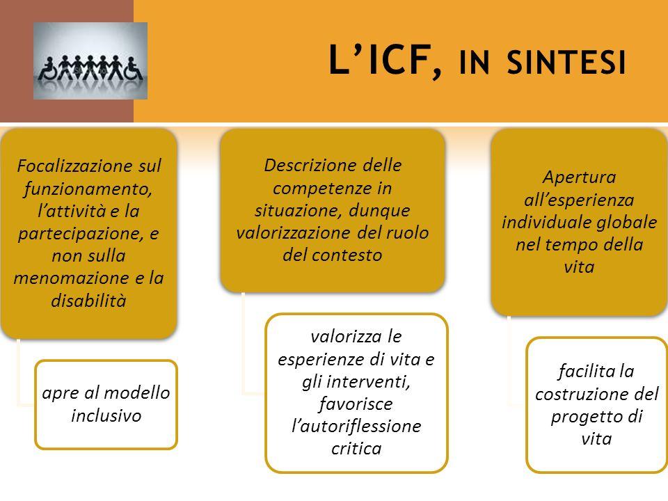 LICF, IN SINTESI Focalizzazione sul funzionamento, lattività e la partecipazione, e non sulla menomazione e la disabilità apre al modello inclusivo De