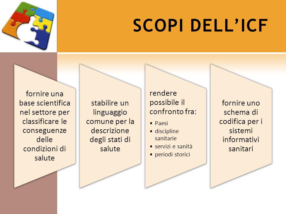 SCOPI DELLICF fornire una base scientifica nel settore per classificare le conseguenze delle condizioni di salute stabilire un linguaggio comune per l