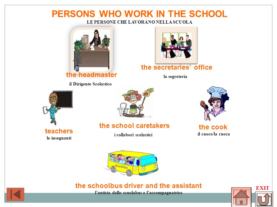 PERSONS WHO WORK IN THE SCHOOL LE PERSONE CHE LAVORANO NELLA SCUOLA EXIT the secretaries office la segreteria the headmaster il Dirigente Scolastico T