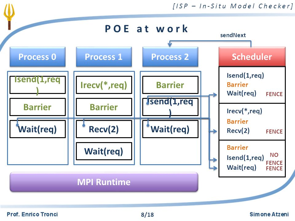 [ISP – In-Situ Model Checker] POE at work Process 0 Scheduler Isend(1,req ) Process 1 Process 2 Barrier Wait(req) Irecv(*,req) Barrier Recv(2) Wait(req) Barrier Isend(1,req ) Wait(req) MPI Runtime sendNext Barrier Isend(1,req) Barrier Irecv(*,req) Barrier Wait(req) Recv(2) Isend(1,req) Wait(req) FENCE NO FENCE 8/18